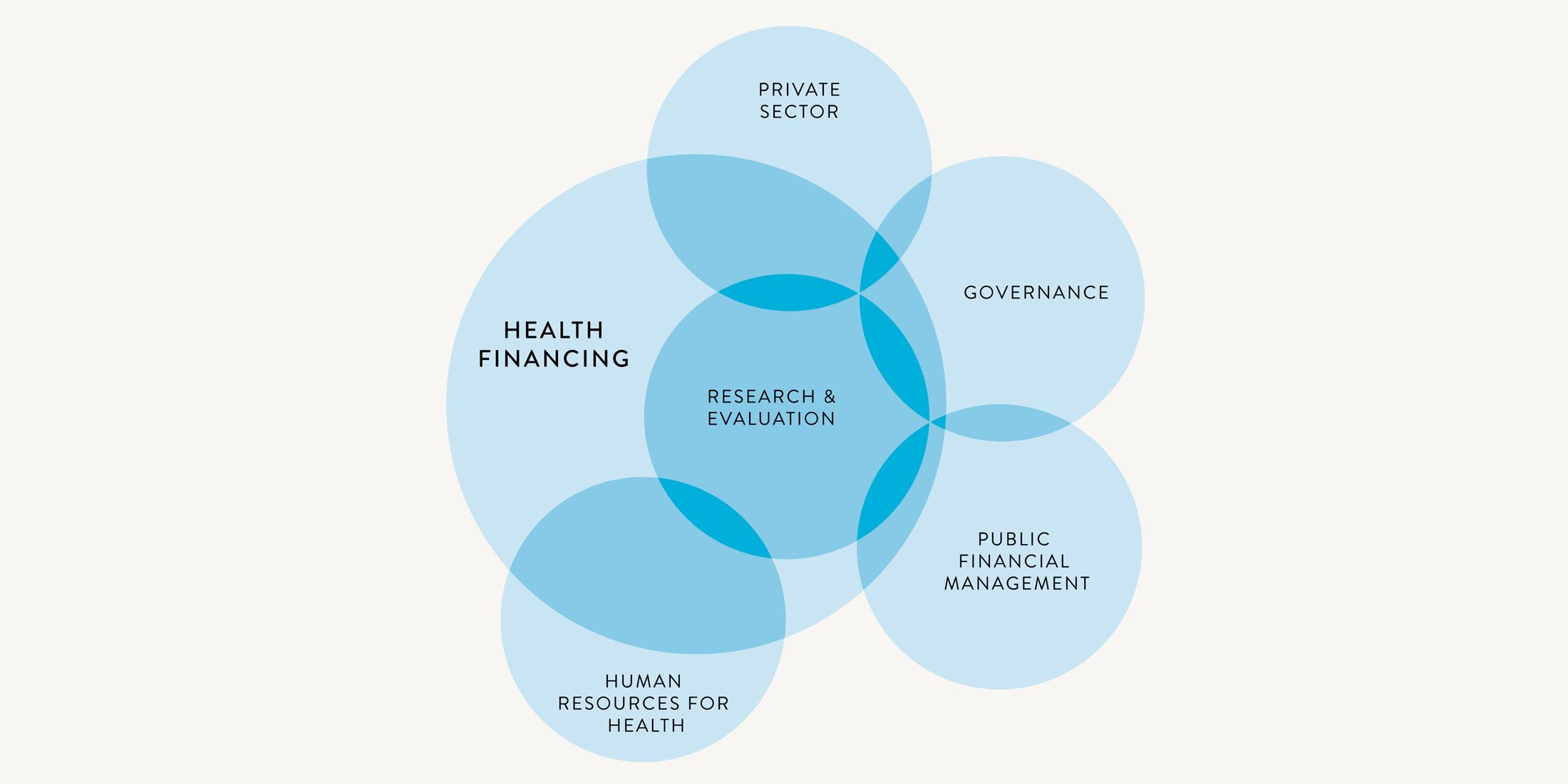 Health financing diagram