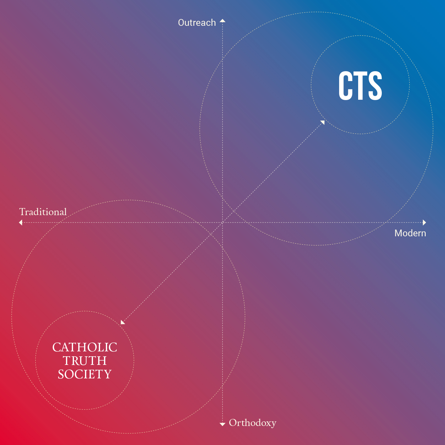 CTS brand rationale